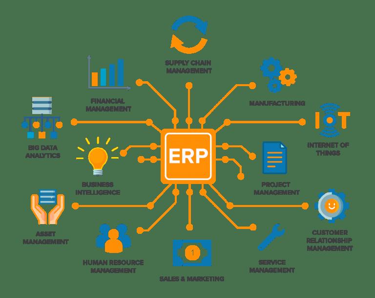 ERP Implementation - image erp-image on https://jemili.com